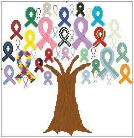 Awareness Tree